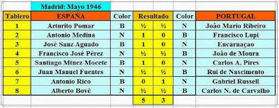 Resultados de la segunda ronda del II Encuentro Ibérico de Ajedrez 1946