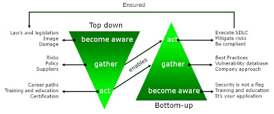 what are the differences between bottom up and top down estimating approaches The influx experiment has taken multiple approaches to estimate  we  conclude that comparison of bottom-up and top-down approaches.