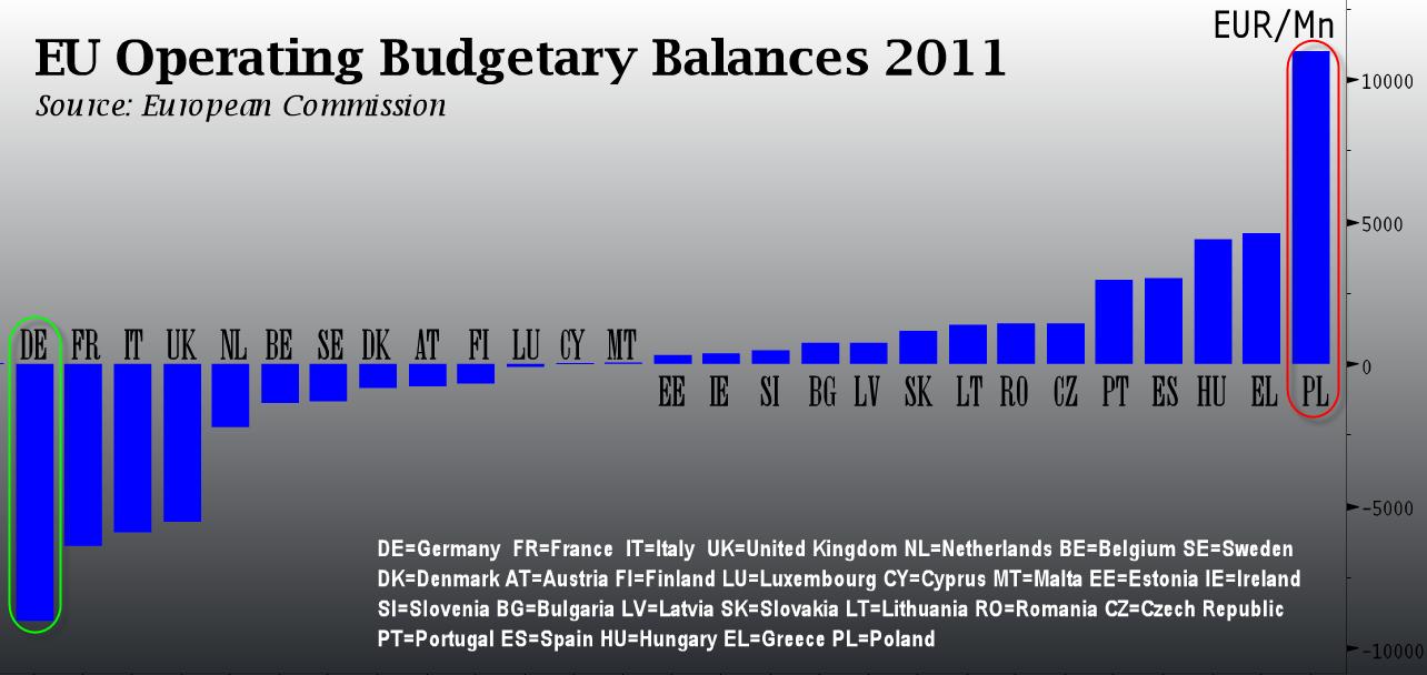 20121121 EUAid Il Grafico del Giorno: Chi Paga e Chi Riceve nellUnione Europea