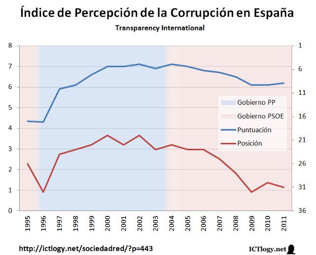 Transici n y democracia en espa a - Casos de corrupcion en espana actuales ...