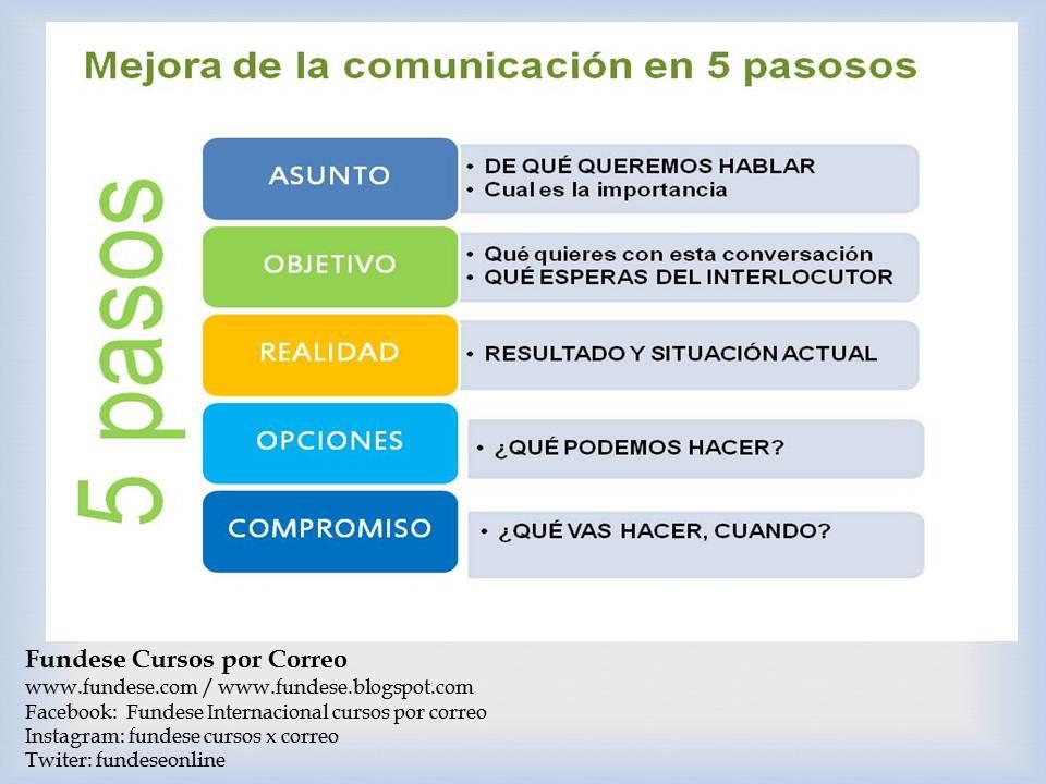 Seminario de Comunicación asertiva