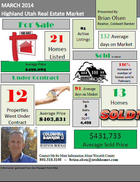 Highland Market Report - March 2014