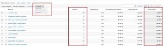 Google Analytics - gewichtete Sortierung
