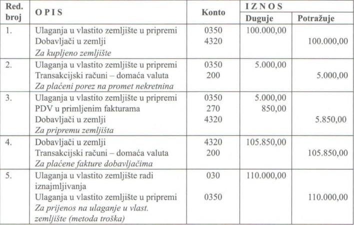 Primjeri knjiženja u računovodstvu