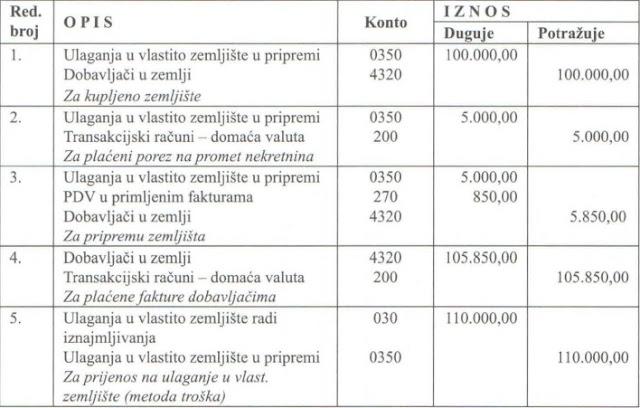 knjizenje-ulaganje-u-vlastito-zemljiste