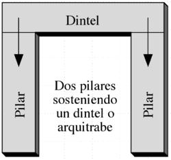 Sistema arquitrabado