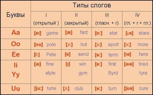 7 условно-закрытый тип слога (3 тип) слог считается условно-закрытым, если