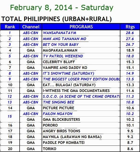 Kantar Media nationwide TV ratings (Feb 8)