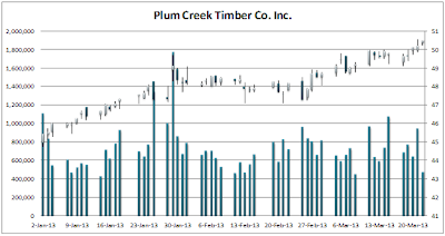 Plum Creek Stock and Volume Chart