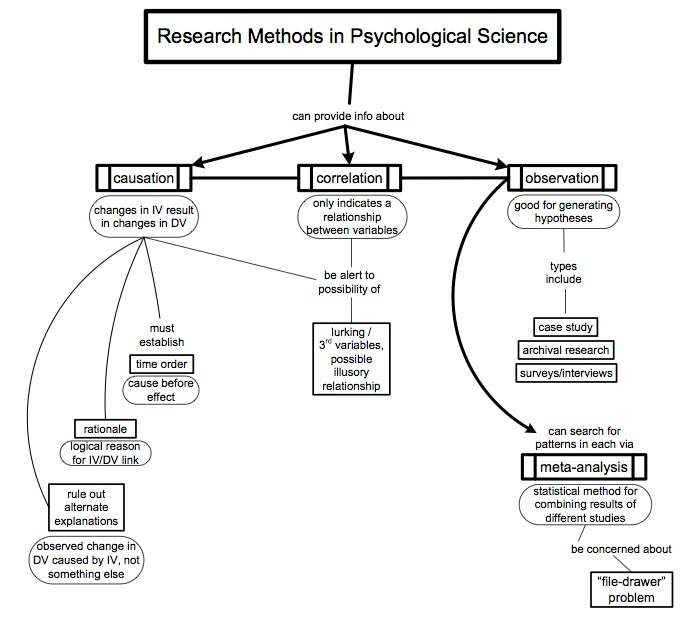 psychology essay on research methods