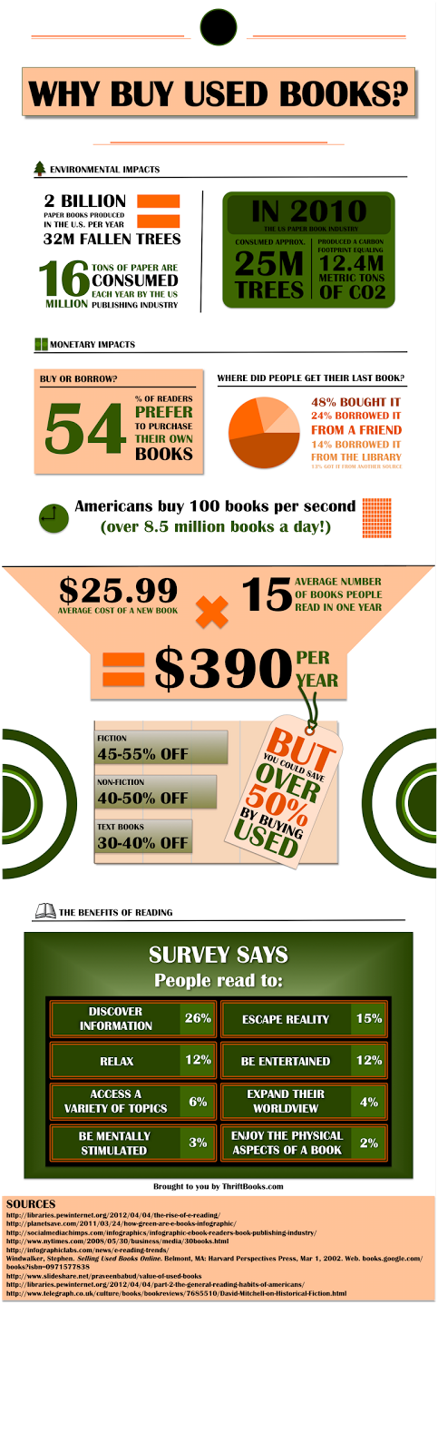 Why+Buy+Used+Books+-+TB+-+graphic.png