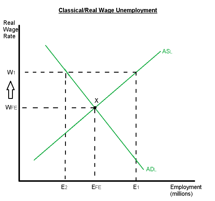 equilibrium and disequilibrium unemployment Macroeconomics disequilibrium versus equilibrium notional demand and supply one analyzes demand and supply under the assumption that in every market one can buy or.