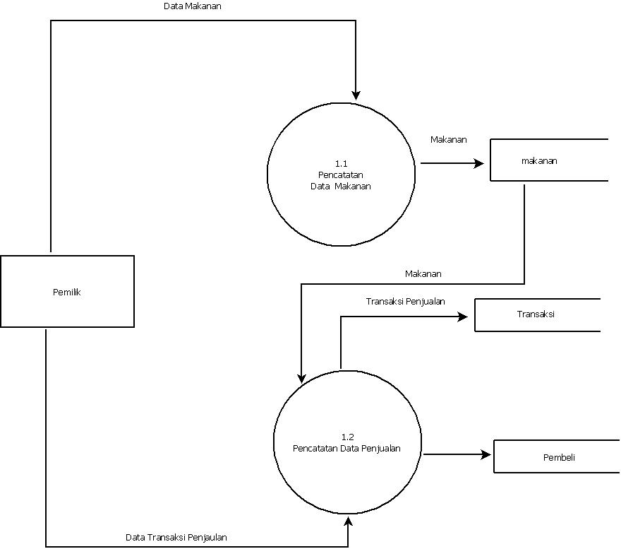 Contoh flowchart erd diagram konteks diagram dfd level 0 level 1 written by karnadi al hanafi on monday december 31 2012 1200 pm ccuart Choice Image
