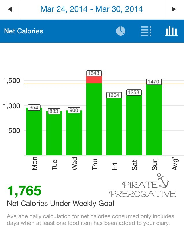 My Fitness Pal results for Pirate013 3/24-3/30