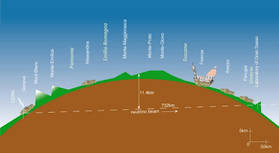 recorrido neutrinos CERN gran sasso