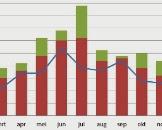 Figuur 1. Aantal overschrijdingen NH4-toetswaarde (KRW) in de periode 2008-2013 verdeeld over de maanden. Pag. 16. Invloed van RWZI's op NH4 in het watersysteem periode 2008-2013