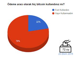 bitcoin-anket-004-bitcoin-teknolojisi-fiyati