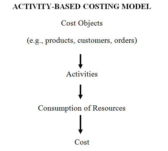 activity based costing model