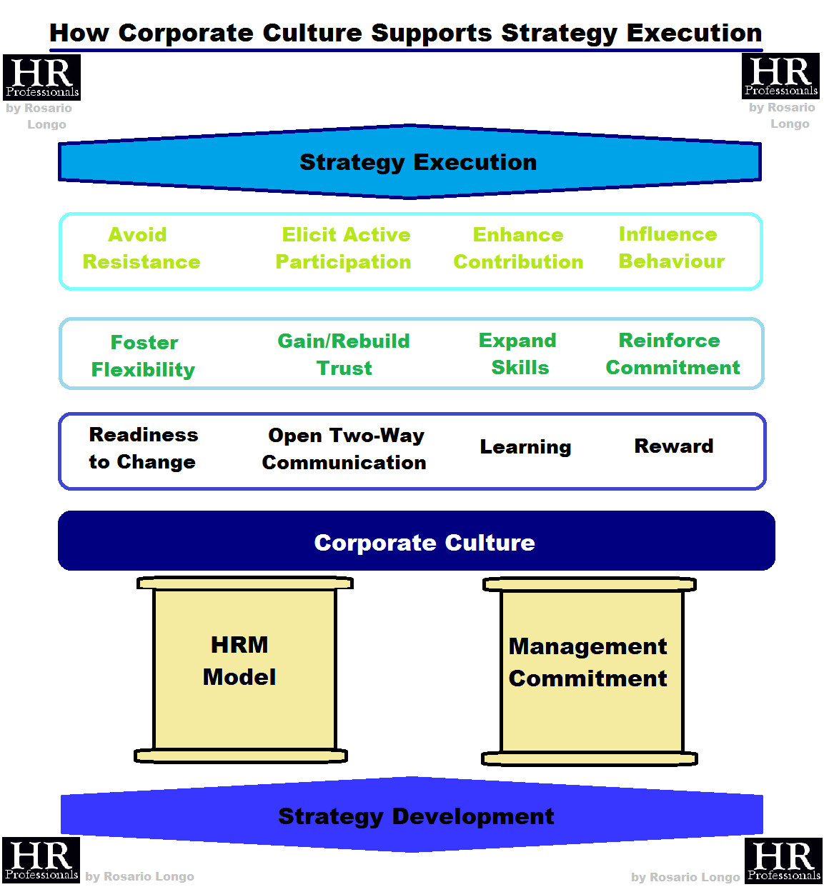 corporate culture and strategy implementation The pervasiveness of an organization's culture requires that management recognize underlying dimensions of their corporate culture and its impact on employee-related variables such as satisfaction, commitment, cohesion, strategy implementation, performance, among others (daulatrum b lund, 2003.