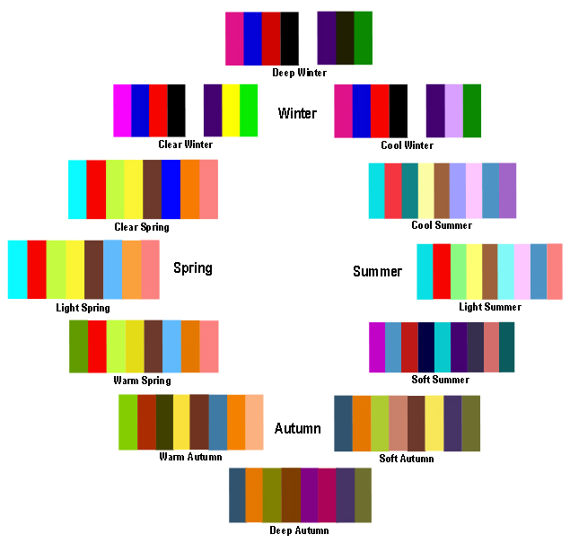 A Trendy Life.: THE SEASONAL COLOUR ANALYSIS - Intro