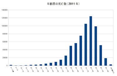 死亡数 日本人 グラフ