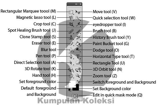 Mengenal Toolbox dan kegunaannya pada photoshop