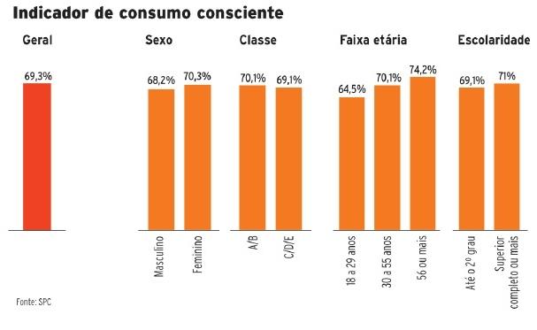 Apenas 22% dos brasileiros adotam práticas de consumo consciente.