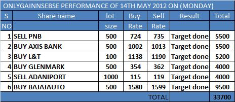 ONLYGAIN PERFORMANCE OF 14TH MAY 2012 ON (MONDAY)