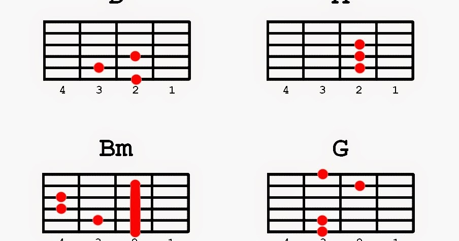 Guitar guitar chords your song parokya : Guitar : guitar chords ikaw at ako Guitar Chords Ikaw At also ...