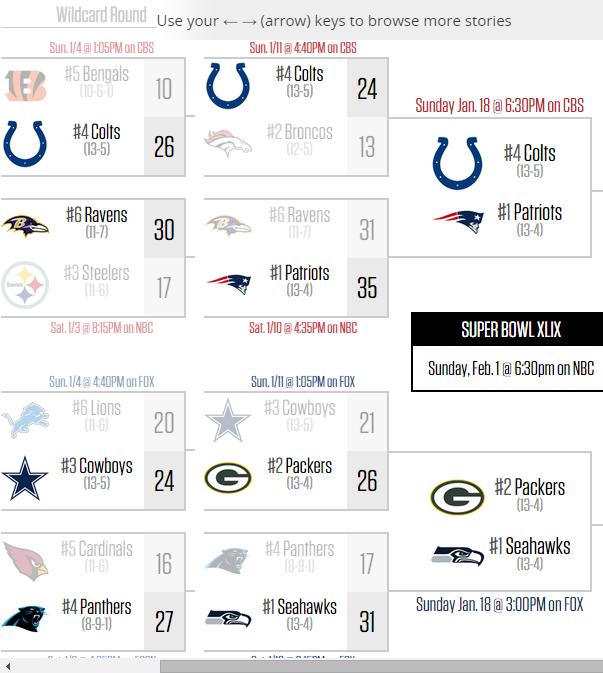 Nfl playoffs picture 2015 nfl playoffs 2015 schedule