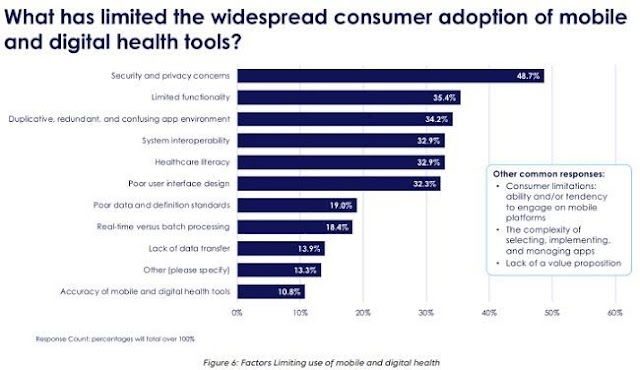 What has limited the widespread consumer adoption of mobile and digital health tools
