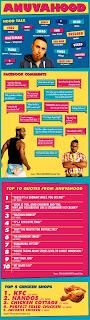 Anuvahood Infographic