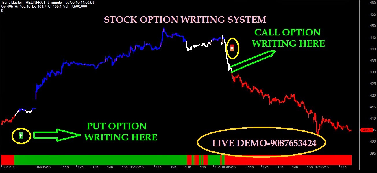 How to trade facebook options