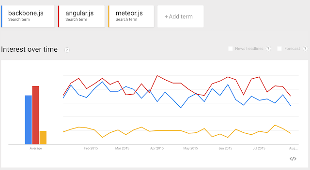 simple comparison of search volume for backbone.js with other popular frameworks