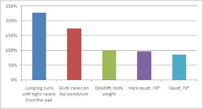 Mesure de l'activité EMG pour les fessiers selon différents exercices