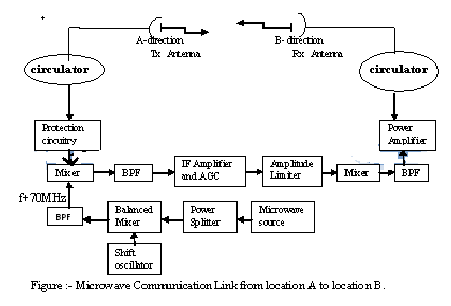 Free download engineering notes of civilelectronics communication microwave is the communication link which make the communication possible the basic block diagram of microwave communication system is shown in figure ccuart Gallery