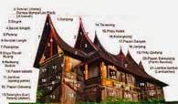 Nomenklatur (Tata Nama)  Kulit Bangunan Rumah Gadang