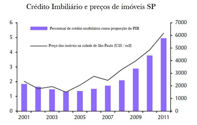 Correlação crédito imobiliário x preços dos imóveis [São Paulo e Rio de Janeiro]