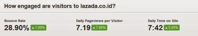 bounce rate lazada