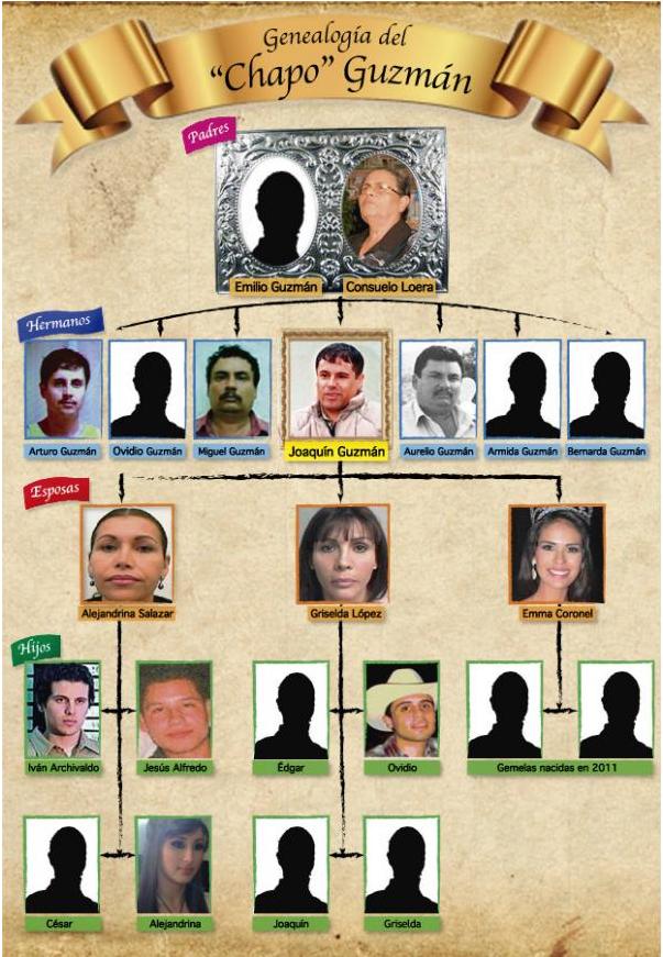 El Chapo Guzman Family