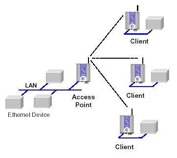 Access Point nedir, modem, Client mod nedir, client modu, repeater mod nedir, repeater modu, universal repeater nedir, universal repeater modu, Access Point, kurulumu nasıl yapılır