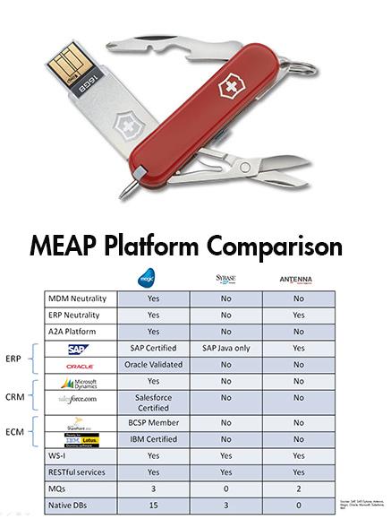 MEAP Platform Comparison