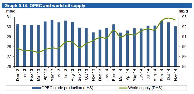Understanding Crude Oil Prices