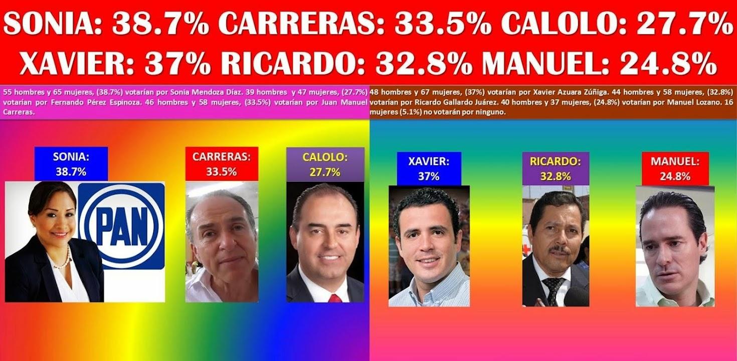 ASÍ VAN LOS CANDIDATOS A GOBERNADOR DEL ESTADO, Y A PRESIDENTE MUNICIPAL DE SAN LUIS POTOSÍ, MÉXICO