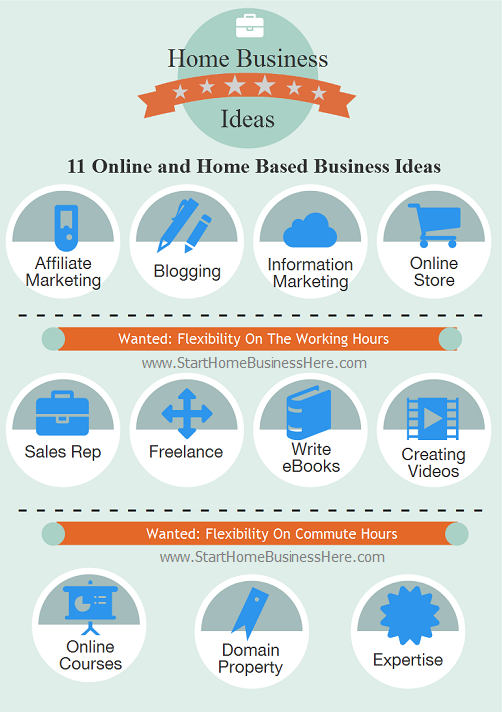 Online And Home Based Business Ideas