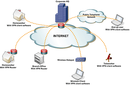 Advantages of VPN, VPN, computer, technology, advantages, VOIP calls, VOIP, ISP, IP,