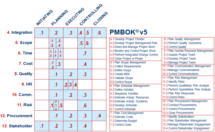 Pmp 42 processes chart here is the same representation for the 42