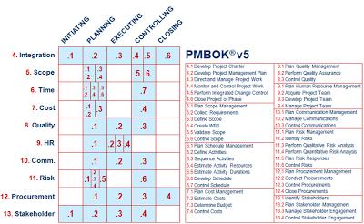 pmbok guide 4th edition pdf