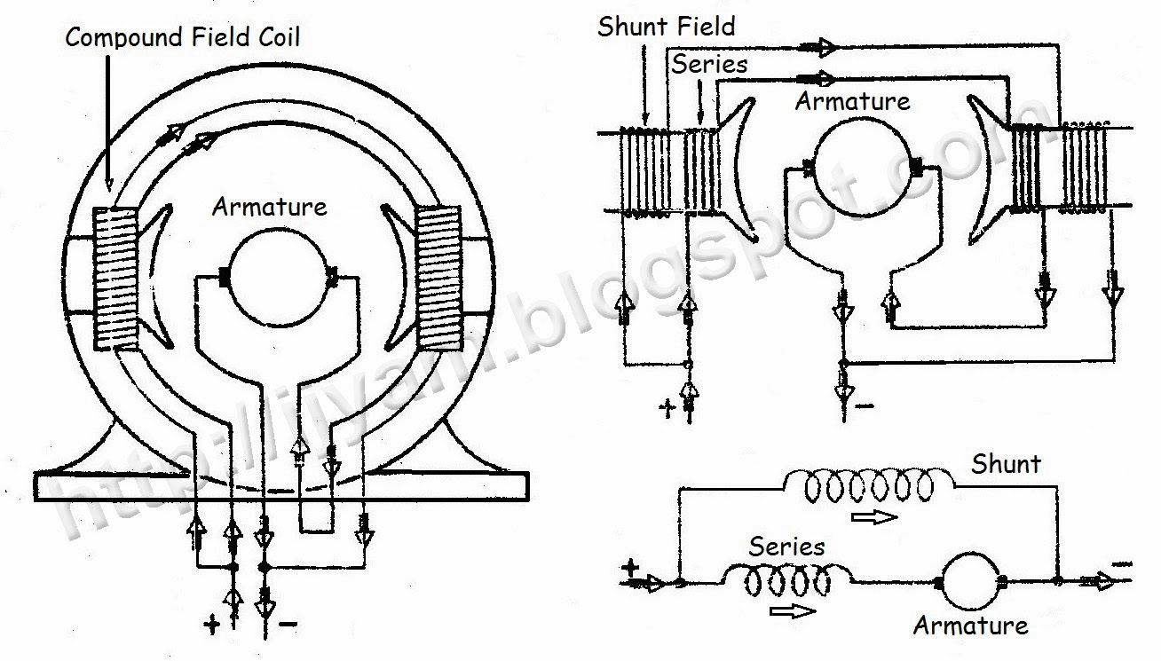 Wiring connection of direct current dc motor technovation three diagrams showing the method of connection of a two pole compound direct current motor asfbconference2016 Choice Image