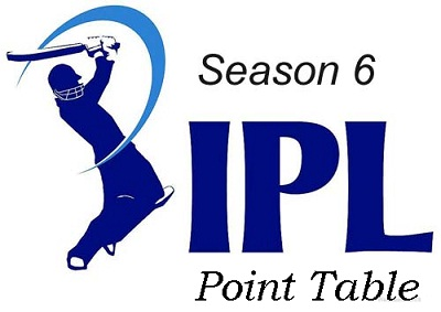IPL 6 Point Table: Teams & Batmen Ranking in 2013 IPL Season